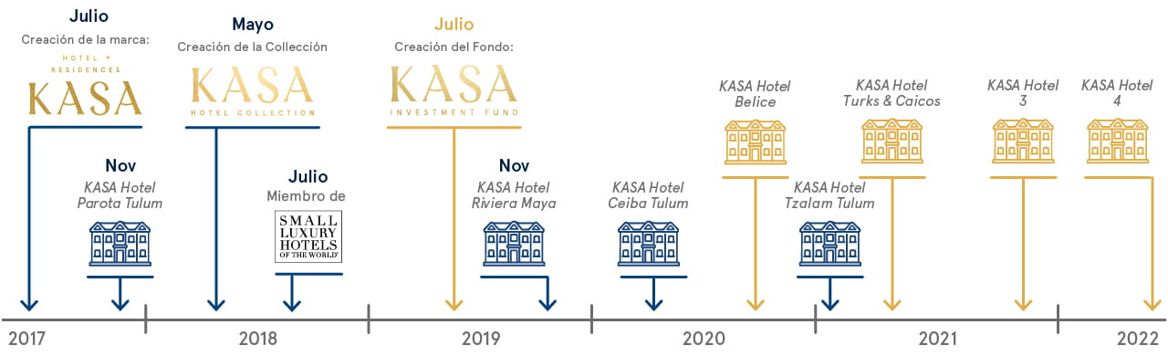 Cronología de KASA Hotel Collection